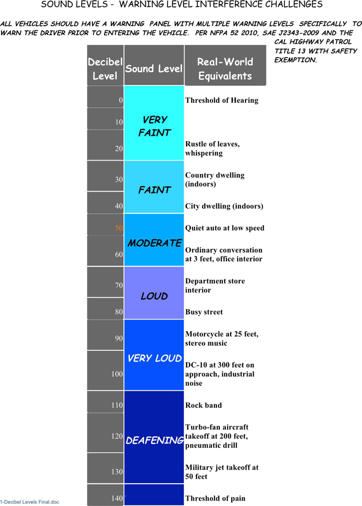 decibel-levels-chart