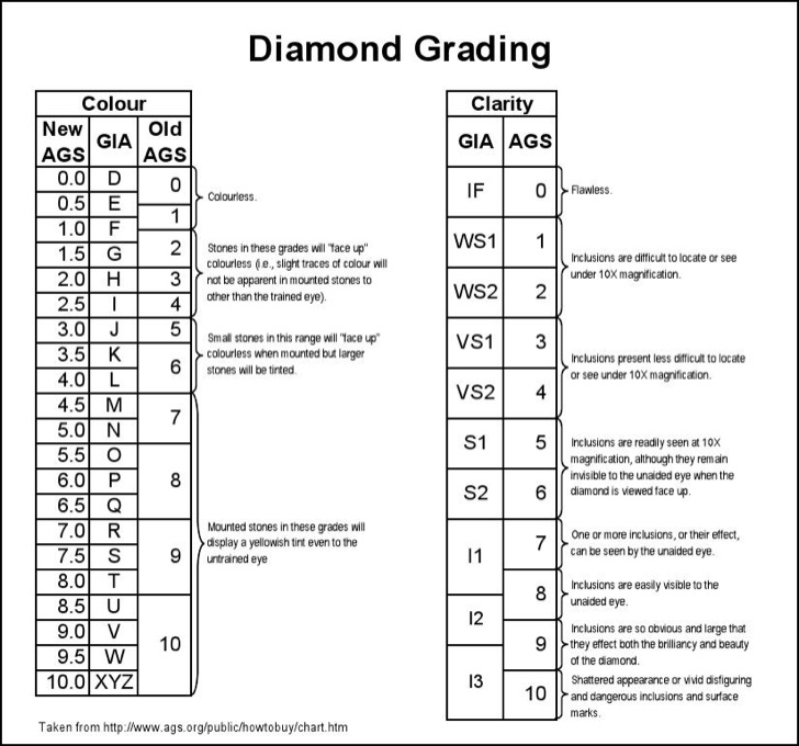 diamond-grading-chart-template
