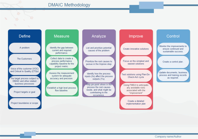 dmaic-methodology