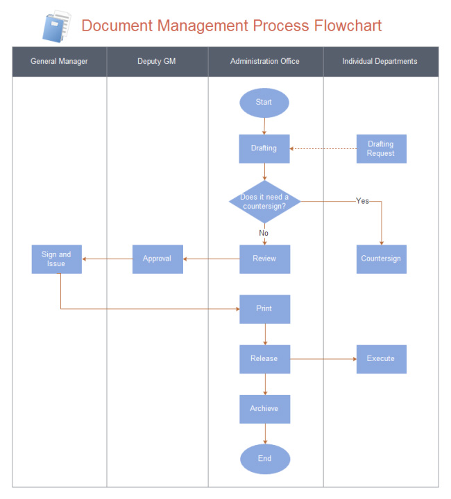 document-management-flowchart