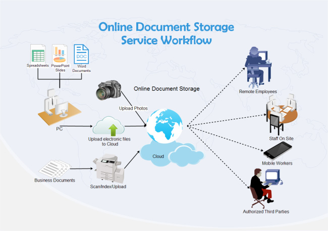 document-storage-workflow