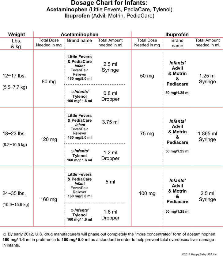 dosage-chart-for-infants