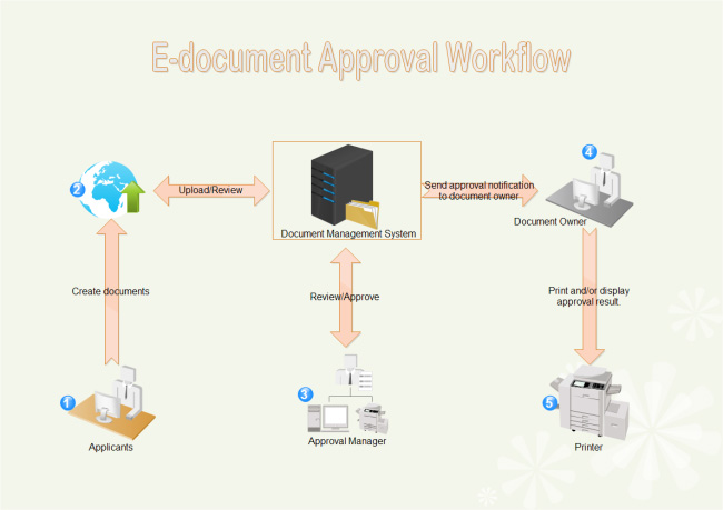 edocument-approval-workflow