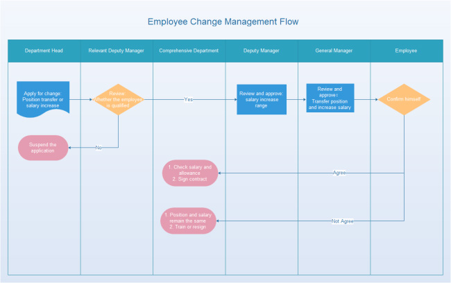 employee-change-management-flowchart