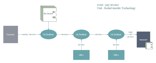 event-flow-diagram