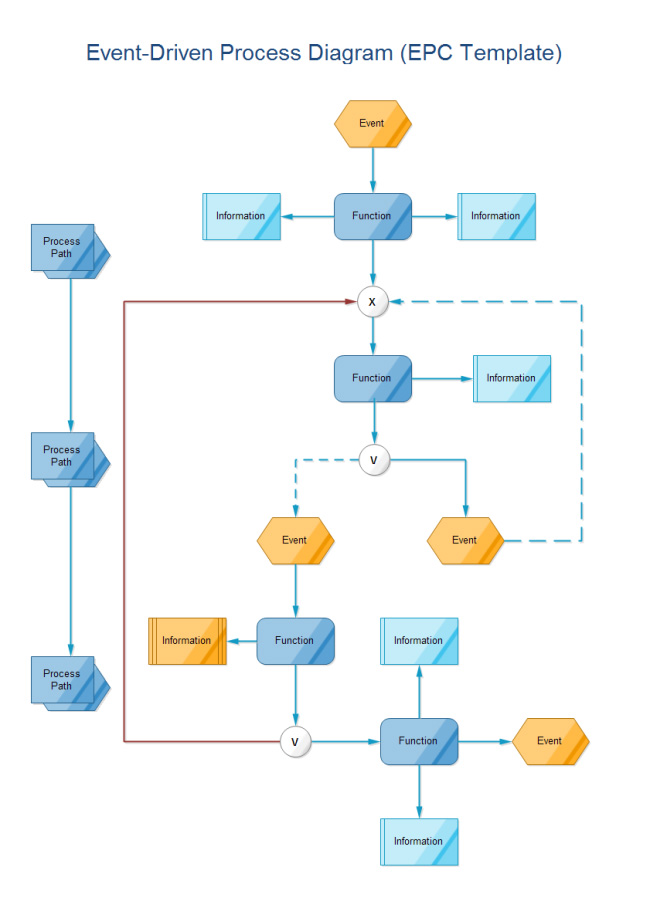 eventdriven-process-diagram