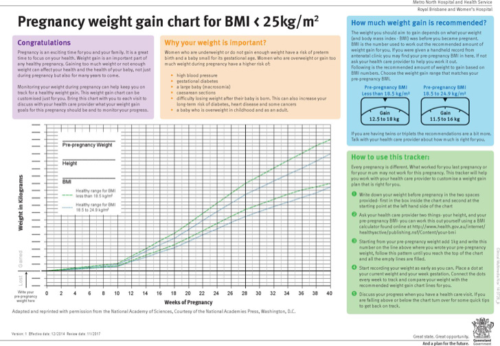 example-average-baby-weight-gain-chart