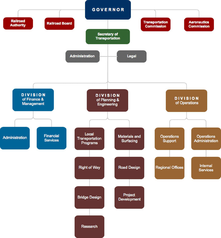 example-of-organizational-chart