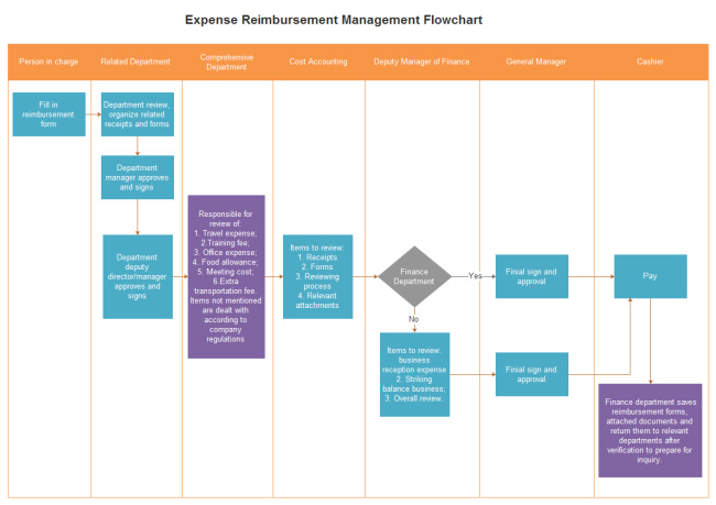 expense-reimbursement-management-flowchart