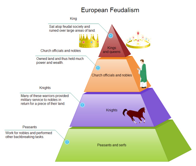 feudalism-pyramid-diagram