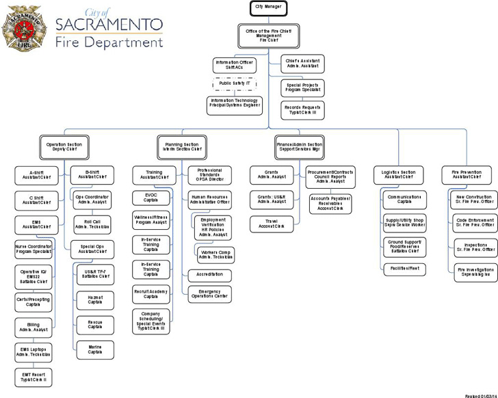 fire-department-organizational-chart-2