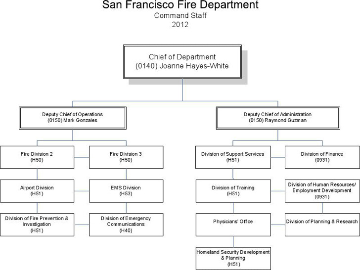 fire-department-organizational-chart-4