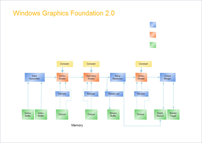 graphics-foundation