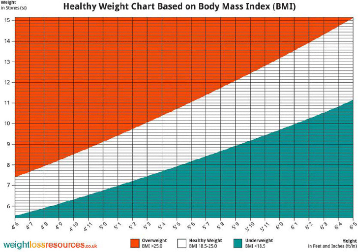 healthy-weight-chart-based-on-body-mass-index-bmi