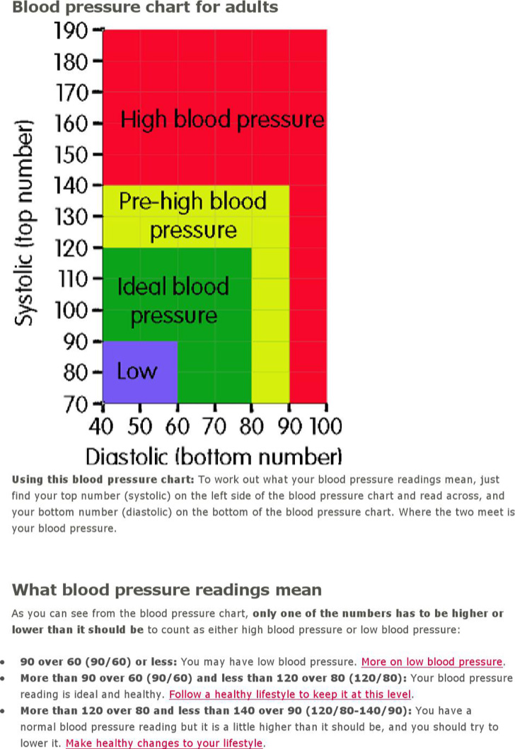 high-blood-pressure-chart-template