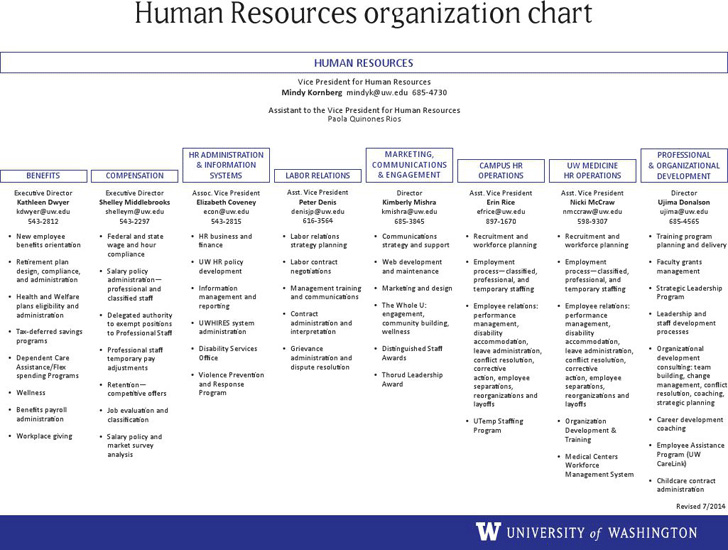 human-resources-organizational-chart-1
