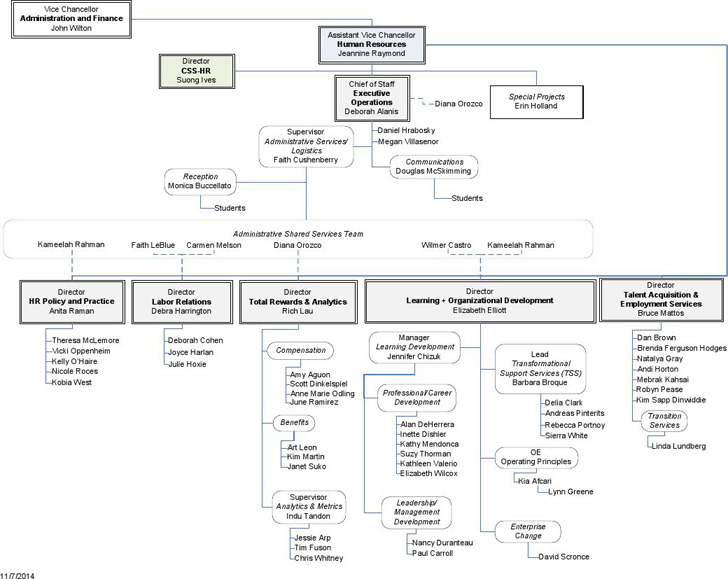 human-resources-organizational-chart-2