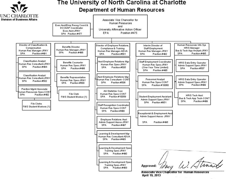 human-resources-organizational-chart-3