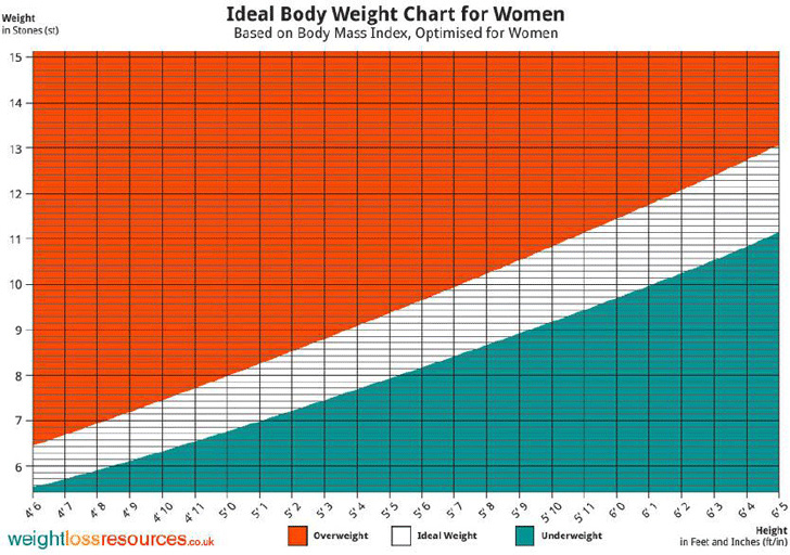ideal-body-weight-chart-for-women