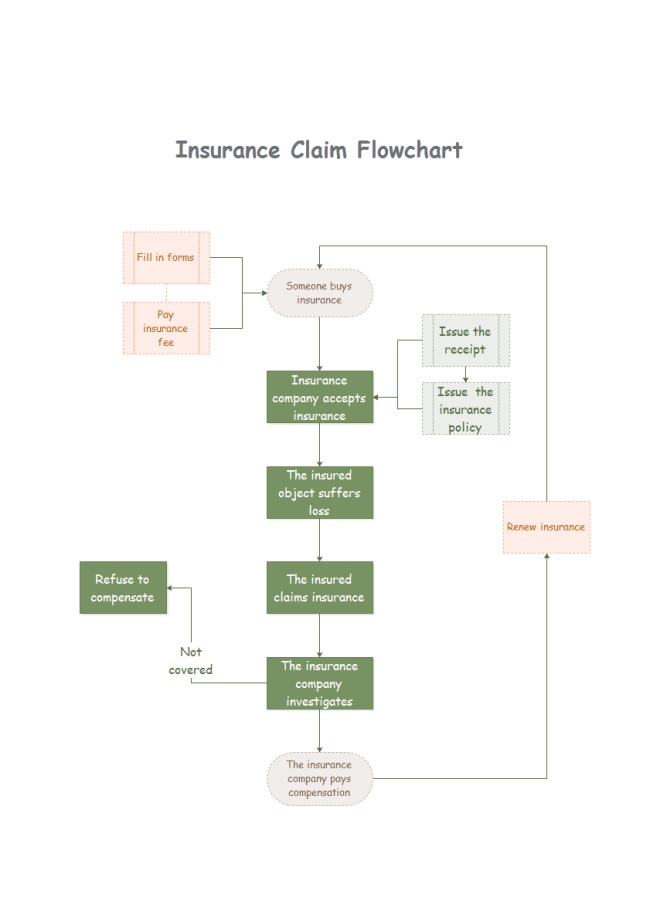 insurance-claim-flowchart