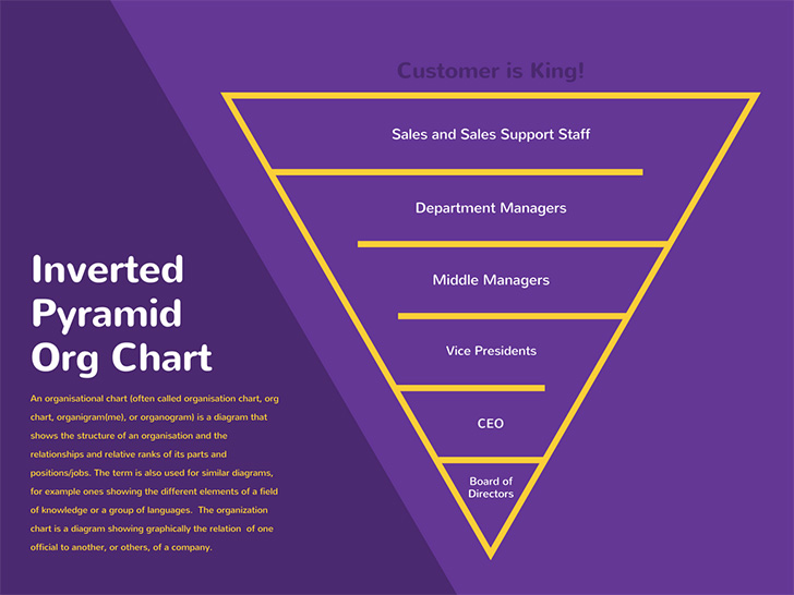 inverted-pyramid-organizational-chart