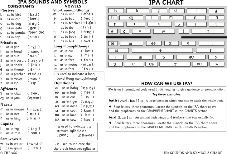 ipa-sounds-and-symbols-chart