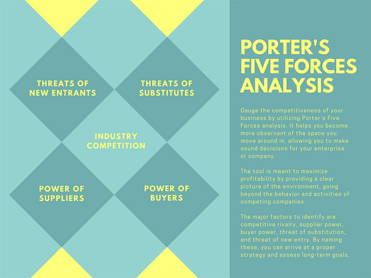 lemon-yellow-and-teal-porters-five-forces-analysis-chart