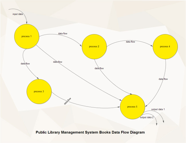 library-management-data-flow