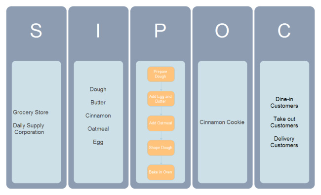 make-cinnamon-cookie-sipoc