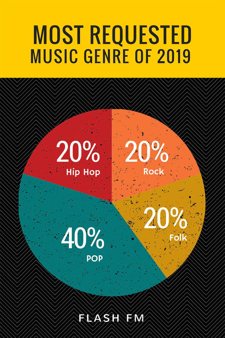 music-genre-textured-pie-chart-blog-graphics