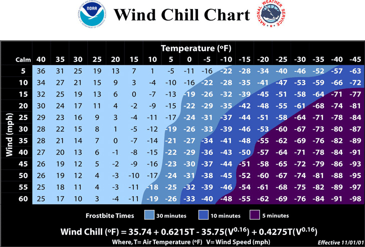 noaa-wind-chill-chart