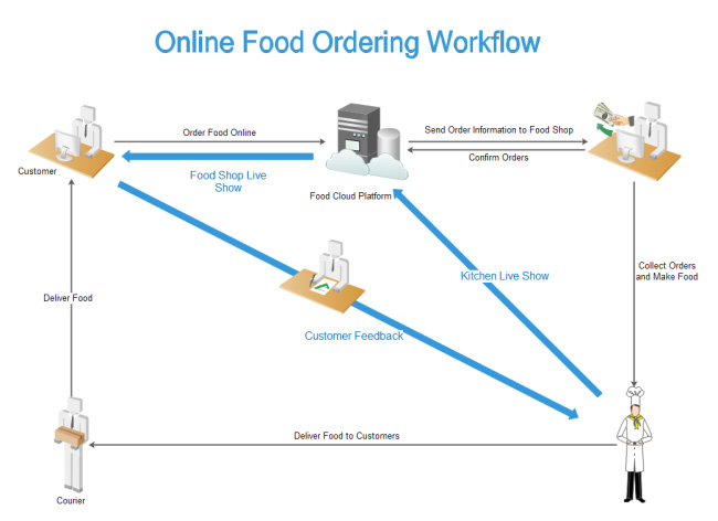 online-food-ordering-workflow