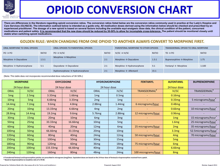 opioid-conversion-chart
