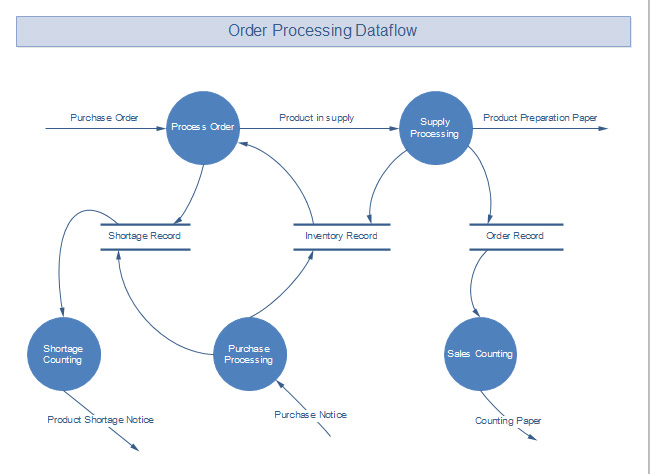 order-processing-data-flow