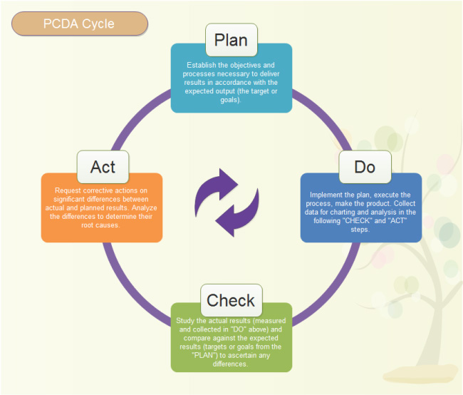 pdca-cycle-model