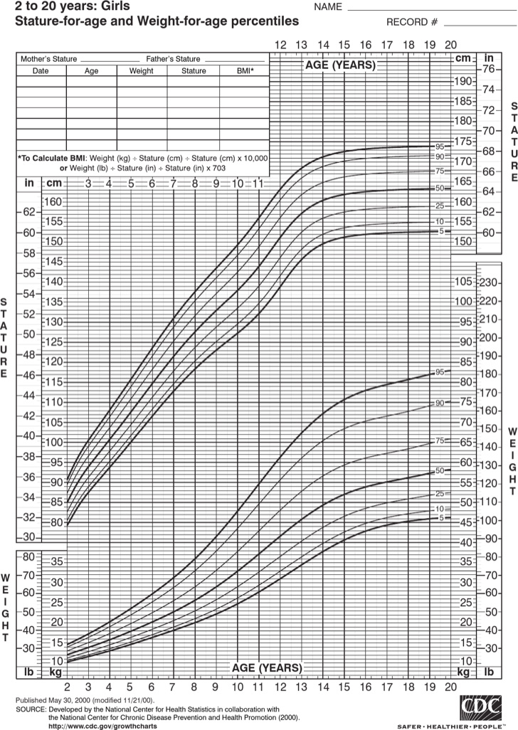 pediatric-height-and-weight-chart-for-toddler