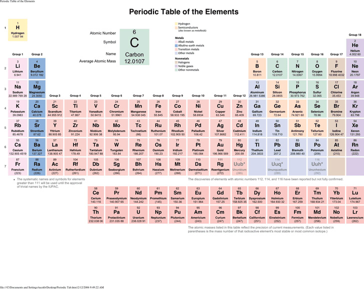 periodic-table-of-the-element-1
