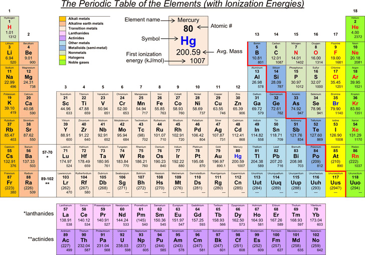 periodic-table-of-the-elements-with-ionization-energies