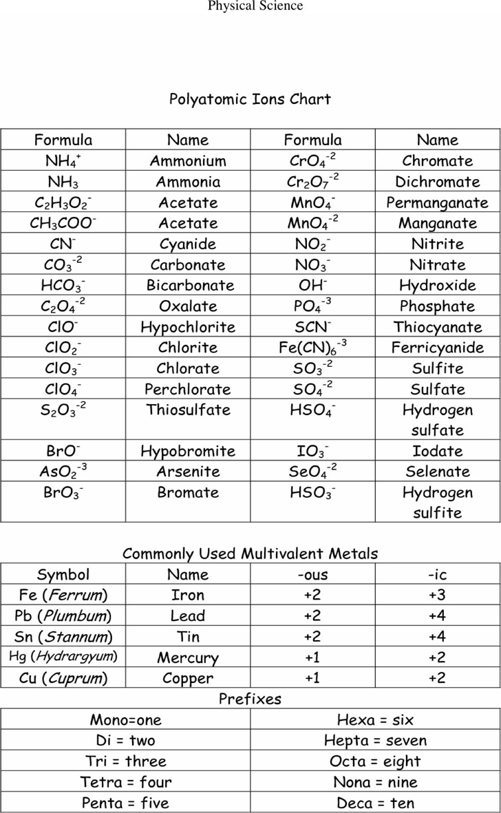 polyatomic-ions-chart-3