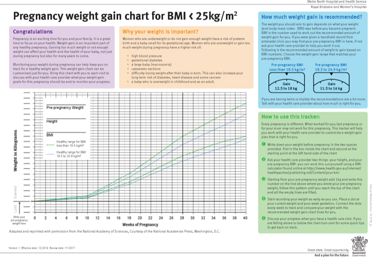 pregnancy-weight-gain-chart