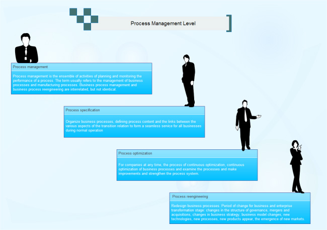 process-management-level