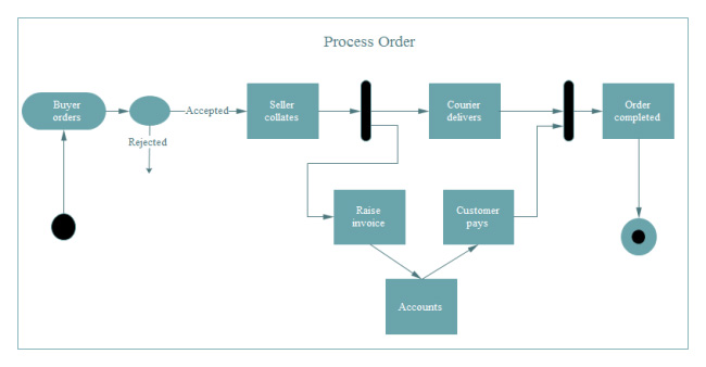 process-order