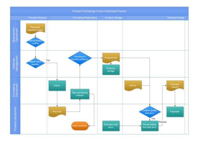 product-purchasing-crossfunctional-process