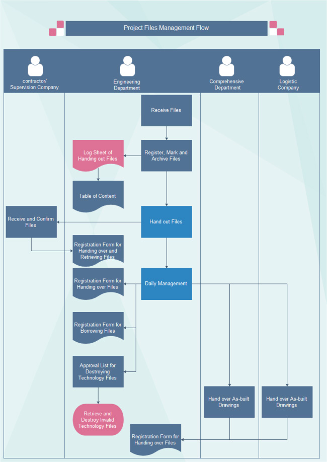 project-file-management-flowchart