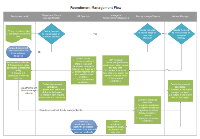 recruitment-management-flowchart