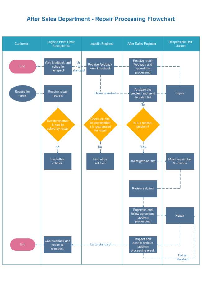 repair-processing-flowchart