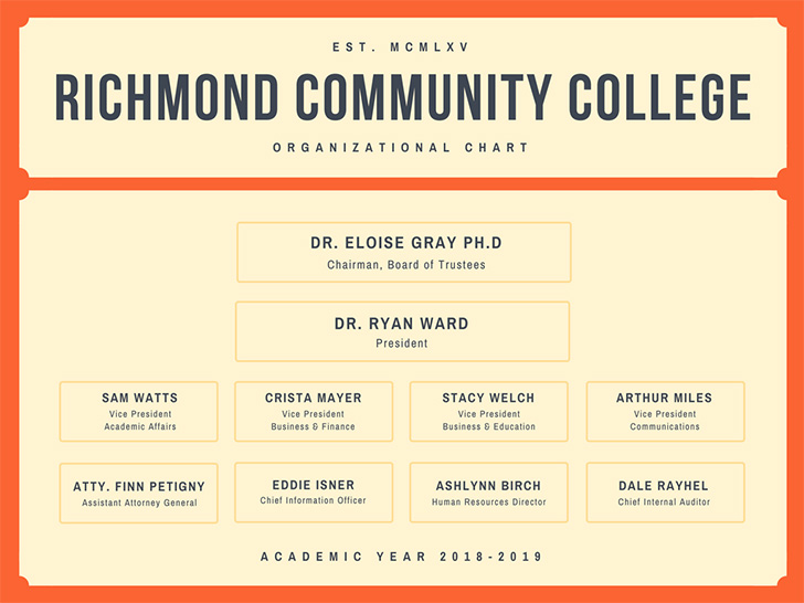 richmond-community-college-organizational-chart