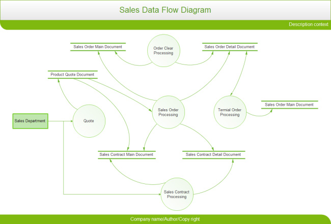 sales-data-flow