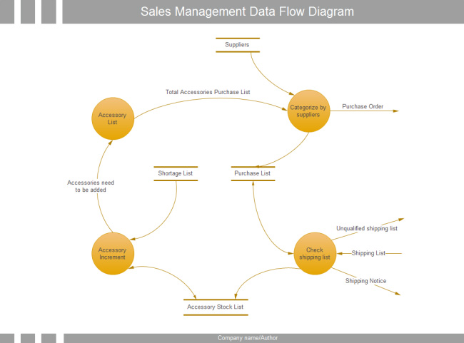 sales-management-data-flow