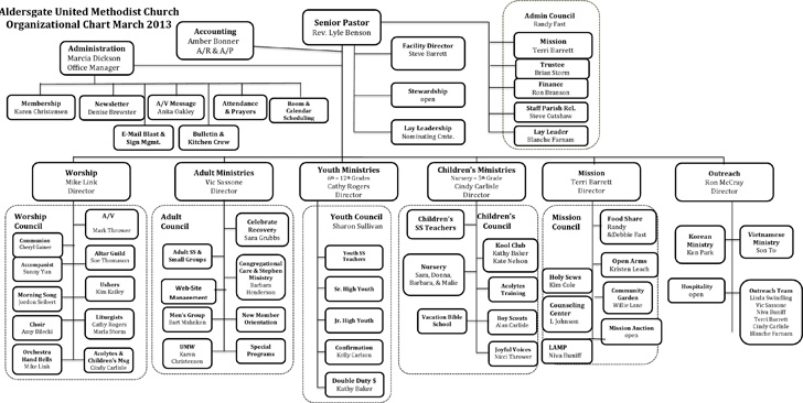 sample-church-organizational-chart